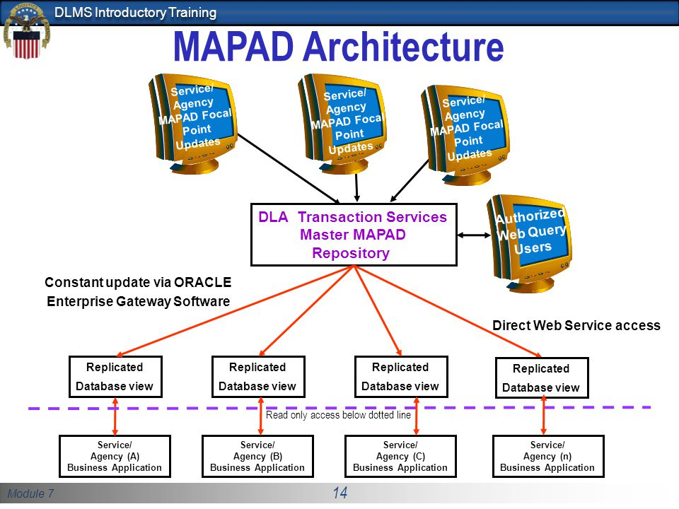 Module 7 14 DLMS Introductory Training DLA Transaction Services Master MAPAD Repository Service/ Agency (A) Business Application Replicated Database v