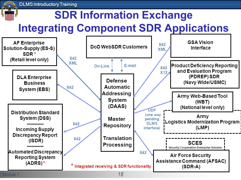 Module 7 18 DLMS Introductory Training SCES Security Cooperation Enterprise Solution SDR Information Exchange Integrating Component SDR Applications D