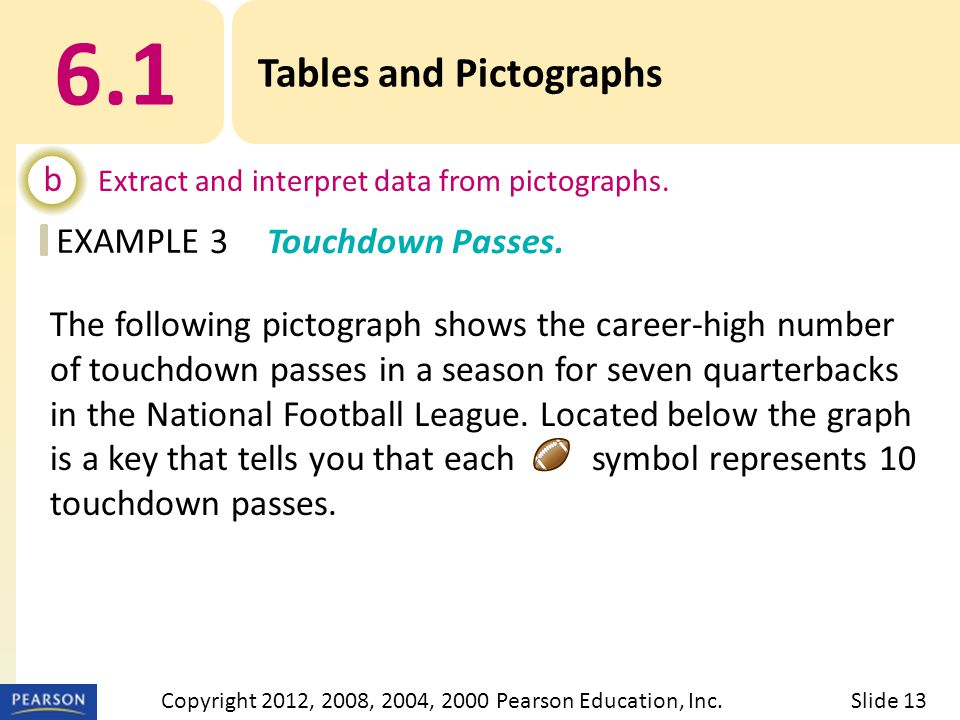 EXAMPLE 6.1 Tables and Pictographs b Extract and interpret data from pictographs. 3Touchdown Passes. Slide 13Copyright 2012, 2008, 2004, 2000 Pearson