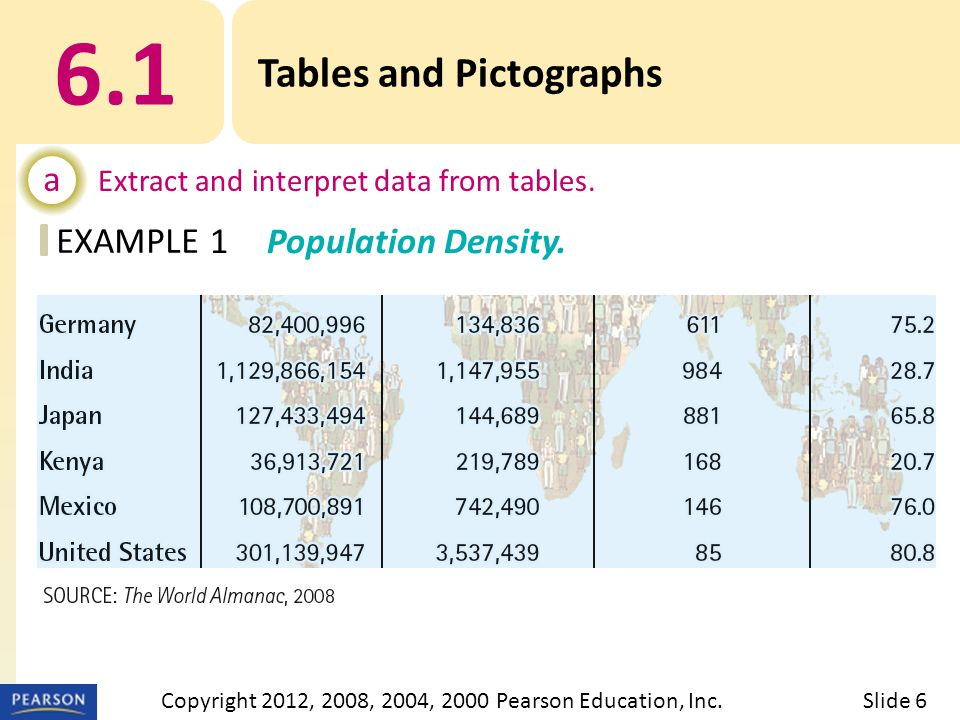 EXAMPLE 6.1 Tables and Pictographs a Extract and interpret data from tables.