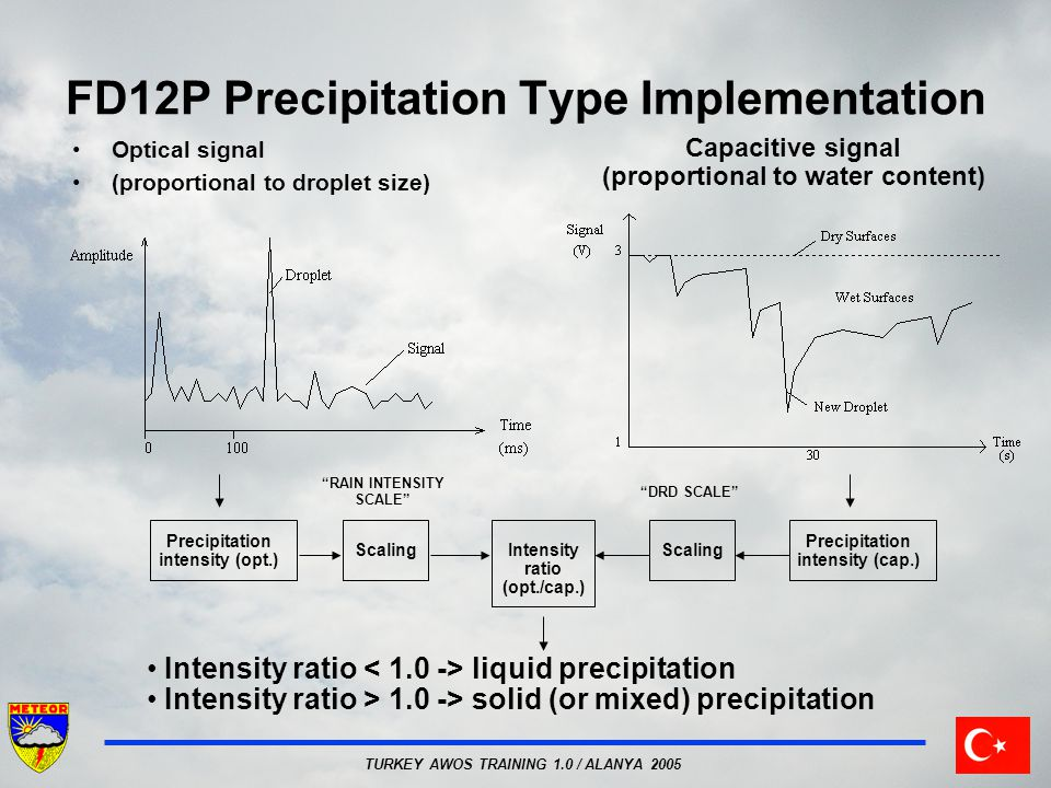 TURKEY AWOS TRAINING 1.0 / ALANYA 2005 FD12P Precipitation Type Implementation Optical signal (proportional to droplet size) Capacitive signal (propor