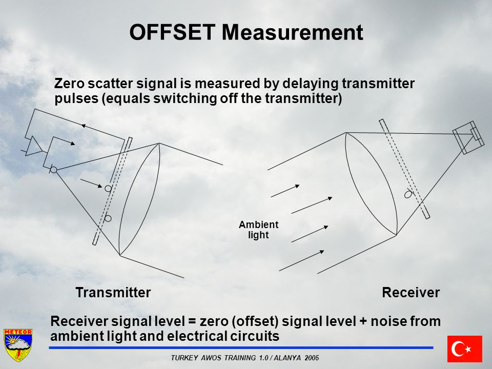 TURKEY AWOS TRAINING 1.0 / ALANYA 2005 OFFSET Measurement ReceiverTransmitter Zero scatter signal is measured by delaying transmitter pulses (equals s
