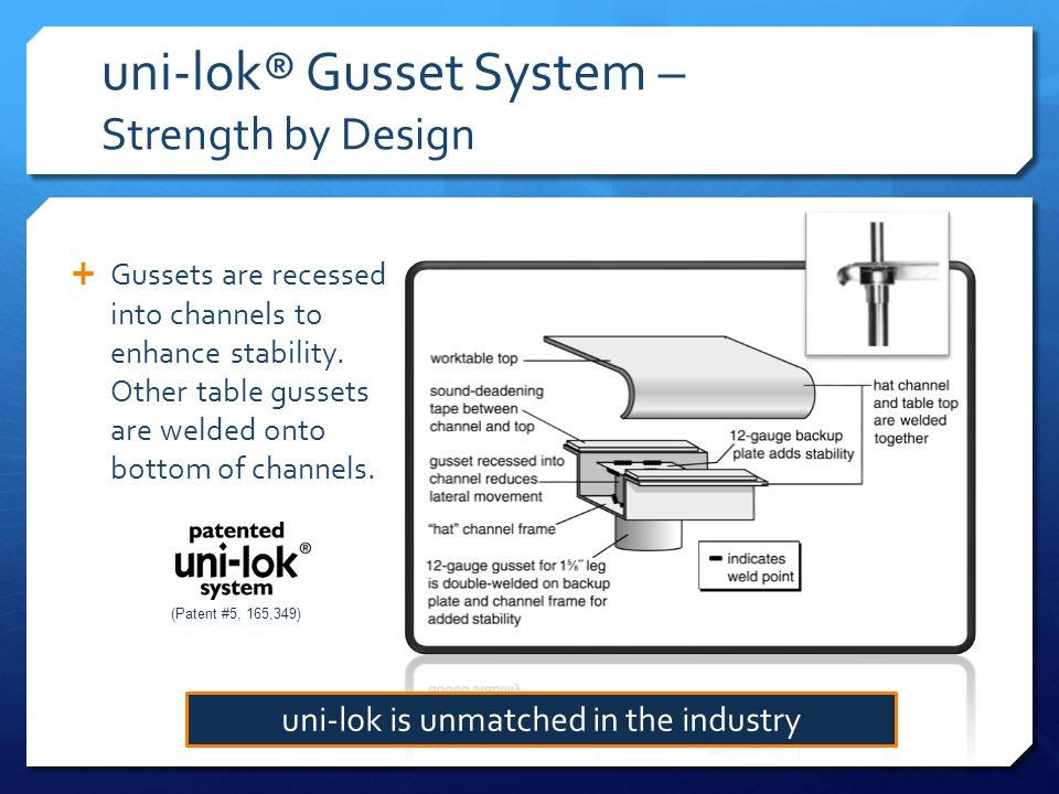 uni-lok® Gusset System – Strength by Design Gussets are recessed into channels to enhance stability.