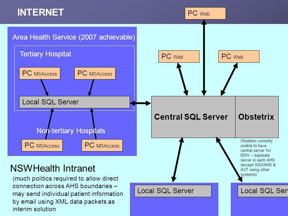 Central SQL Server Local SQL Server Area Health Service (2007 achievable) Tertiary Hospital PC MSAccess Obstetrix PC MSAccess NSWHealth Intranet Non-t