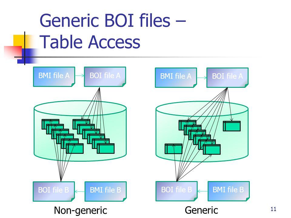 Generic BOI files – Table Access Non-generic Generic BMI file ABOI file A BOI file BBMI file B BMI file ABOI file A BOI file BBMI file B 11