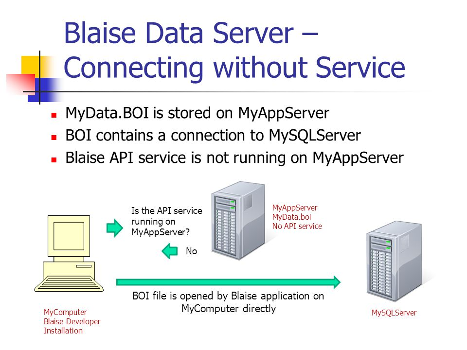 Blaise Data Server – Connecting without Service MyData.BOI is stored on MyAppServer BOI contains a connection to MySQLServer Blaise API service is not running on MyAppServer MyComputer Blaise Developer Installation MySQLServer MyAppServer MyData.boi No API service Is the API service running on MyAppServer.