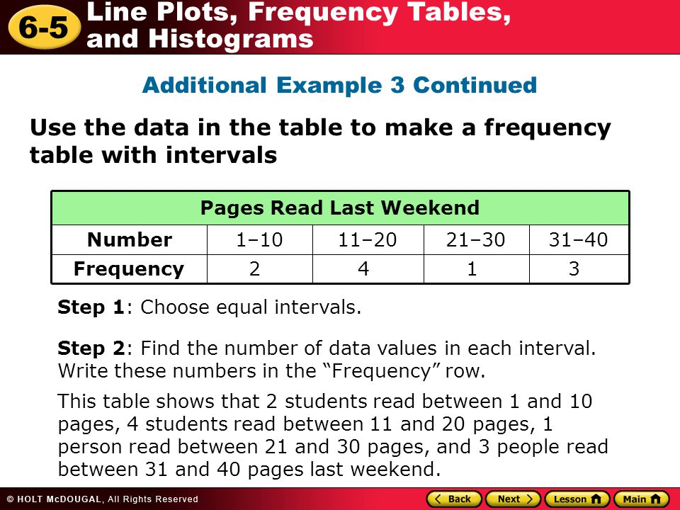 6-5 Line Plots, Frequency Tables, and Histograms Additional Example 3 Continued Use the data in the table to make a frequency table with intervals Fre