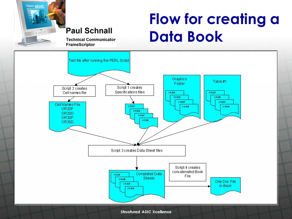 Structured ASIC Xcellence Flow for creating a Data Book