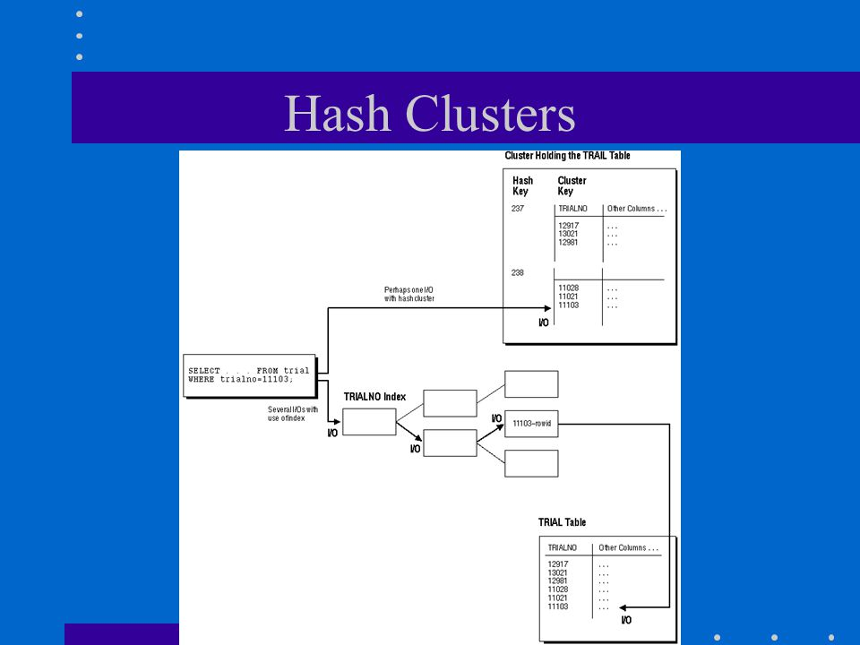 Hash Clusters