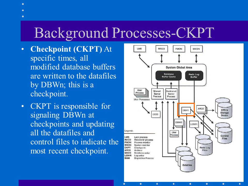 Background Processes-CKPT Checkpoint (CKPT) At specific times, all modified database buffers are written to the datafiles by DBWn; this is a checkpoin