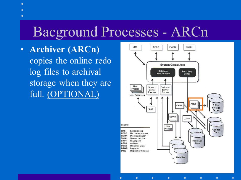 Bacground Processes - ARCn Archiver (ARCn) copies the online redo log files to archival storage when they are full. (OPTIONAL)