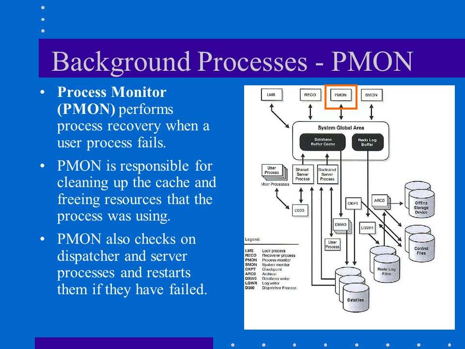 Background Processes - PMON Process Monitor (PMON) performs process recovery when a user process fails. PMON is responsible for cleaning up the cache