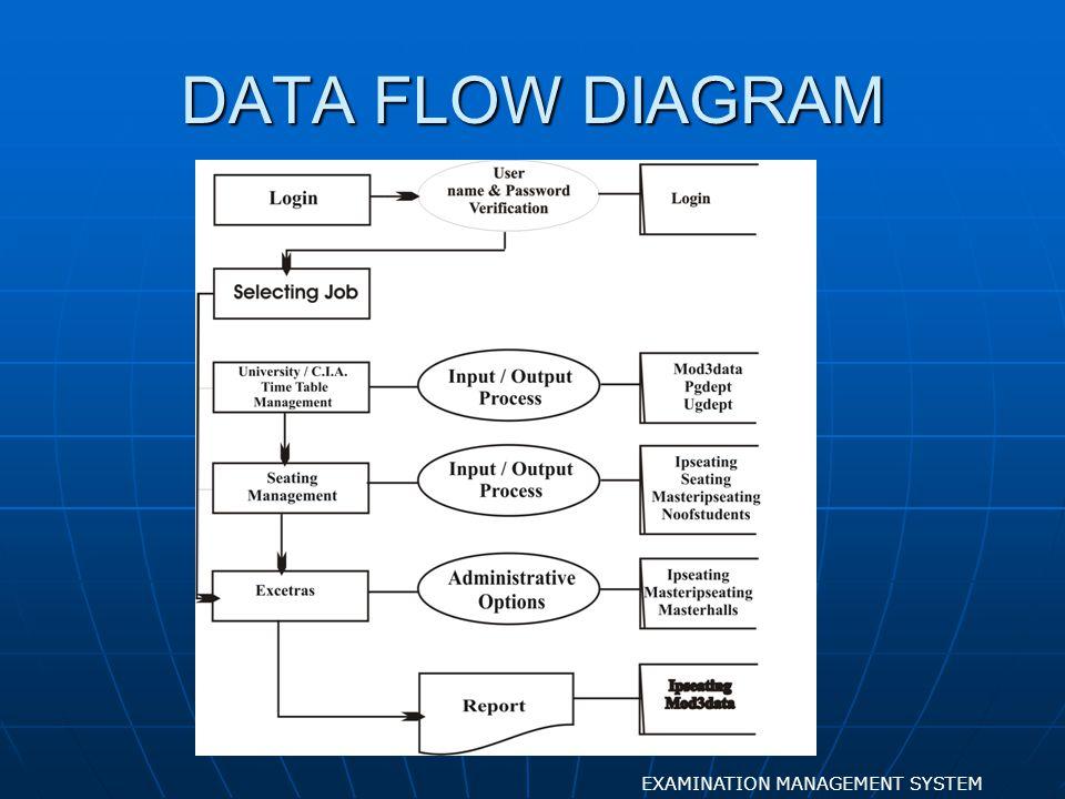DATABASE STRUCTURE EXAMINATION MANAGEMENT SYSTEM DATABASE DESIGN