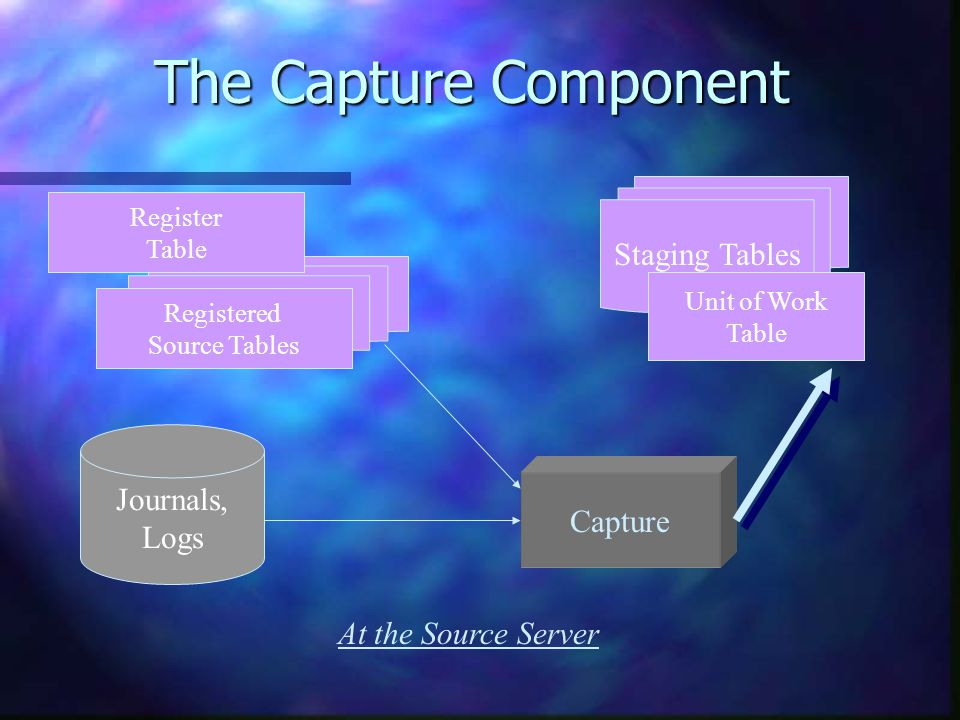 The Capture Component Journals, Logs Capture Registered Source Tables Staging Tables Unit of Work Table At the Source Server Register Table