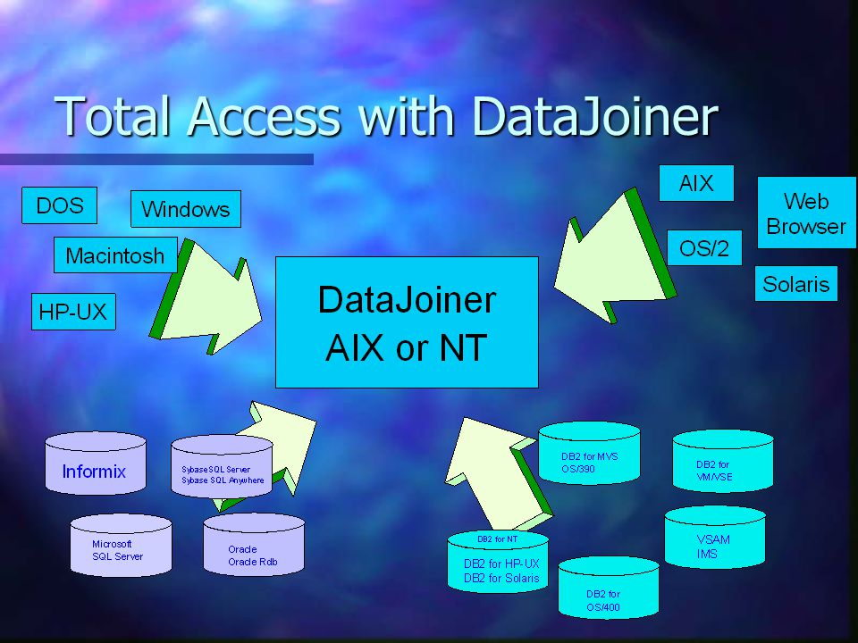 Total Access with DataJoiner