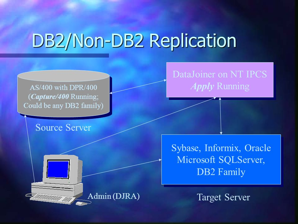 DB2/Non-DB2 Replication AS/400 with DPR/400 (Capture/400 Running; Could be any DB2 family) AS/400 with DPR/400 (Capture/400 Running; Could be any DB2 family) Source Server DataJoiner on NT IPCS Apply Running DataJoiner on NT IPCS Apply Running Sybase, Informix, Oracle Microsoft SQLServer, DB2 Family Sybase, Informix, Oracle Microsoft SQLServer, DB2 Family Target Server Admin (DJRA)