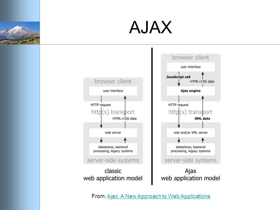 AJAX From: Ajax: A New Approach to Web ApplicationsAjax: A New Approach to Web Applications