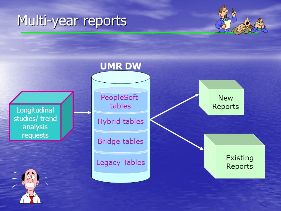 Multi-year reports Existing Reports Legacy Tables Bridge tables Hybrid tables New Reports Longitudinal studies/ trend analysis requests PeopleSoft tables UMR DW
