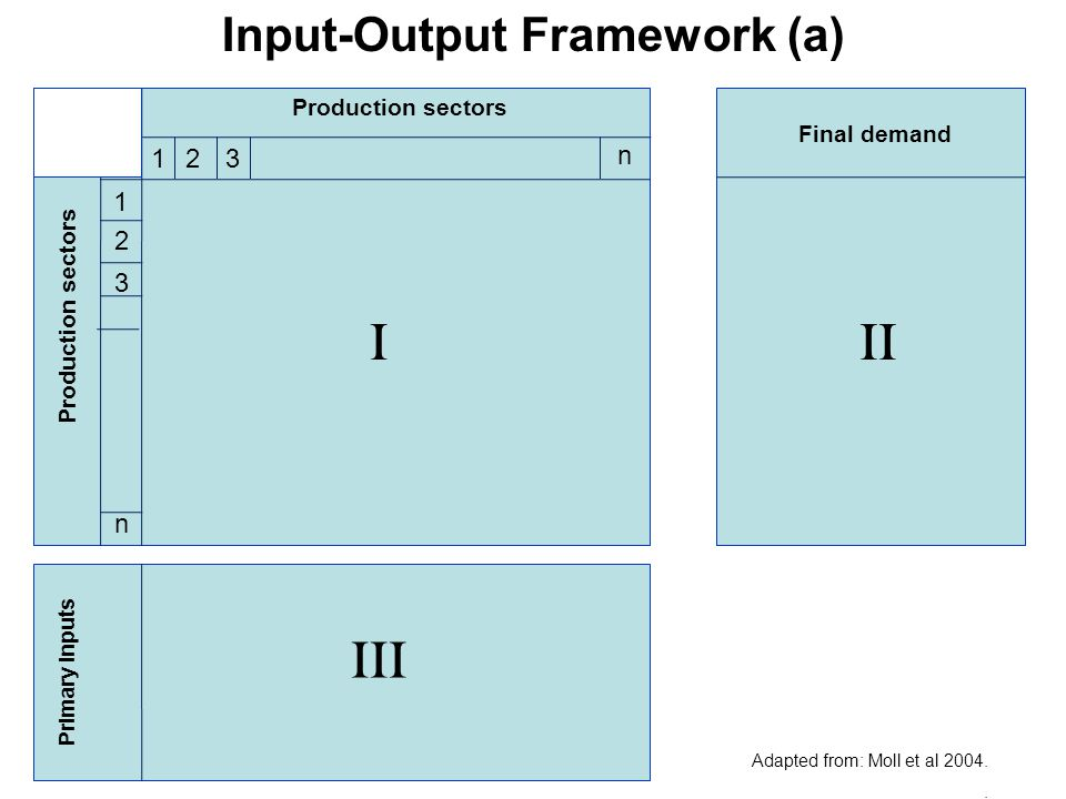 Production sectors Primary inputs Production sectors 123 n 1 2 3 n Final demand I III II Input-Output Framework (a) Adapted from: Moll et al 2004..
