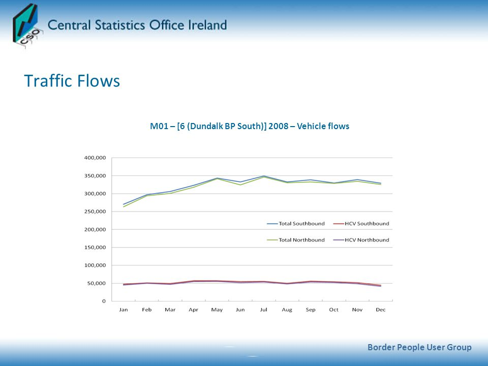 Traffic Flows Border People User Group M01 – [6 (Dundalk BP South)] 2008 – Vehicle flows