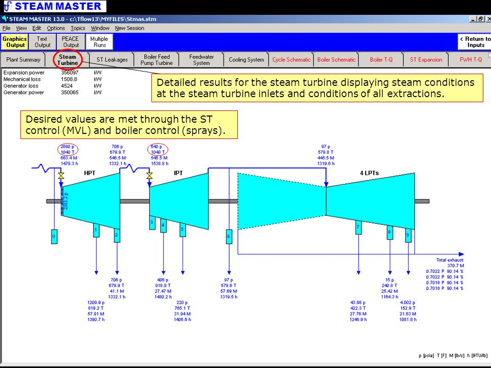 STEAM MASTER Graphics Output Detailed results for the steam turbine displaying steam conditions at the steam turbine inlets and conditions of all extractions.