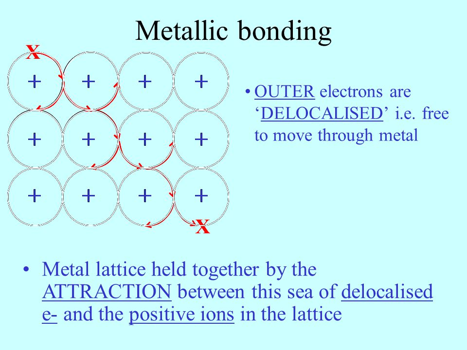 Metallic bonding + + + + X + + + + + + + + + + + + + + + + + + + + + + + + + + + + X + + + + + + + + OUTER electrons areDELOCALISED i.e. free to move