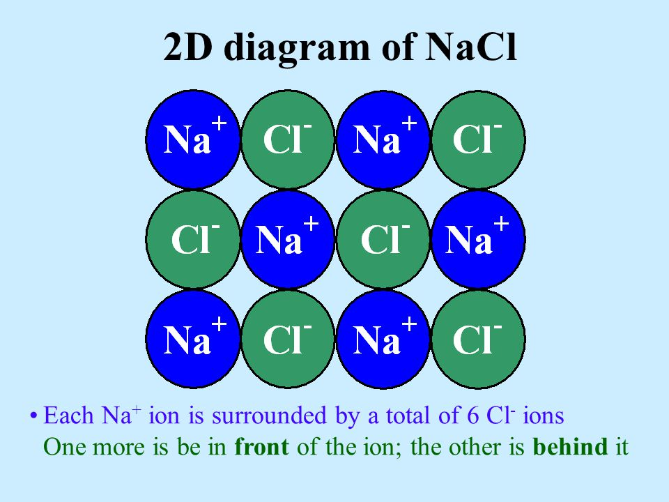 Each Na + ion is surrounded by a total of 6 Cl - ions One more is be in front of the ion; the other is behind it 2D diagram of NaCl