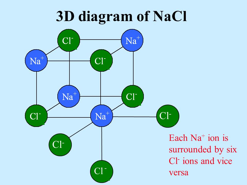 3D diagram of NaCl Cl Cl - Cl - Cl - Each Na + ion is surrounded by six Cl - ions and vice versa