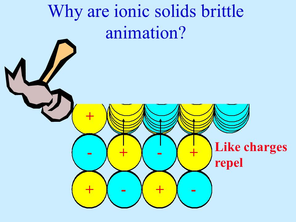 Why are ionic solids brittle animation? Like charges repel