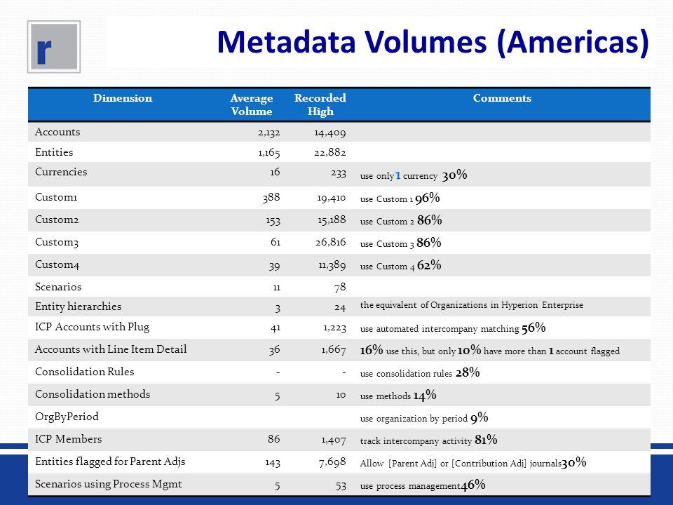 Metadata Volumes (Americas) DimensionAverage Volume Recorded High Comments Accounts2,13214,409 Entities1,16522,882 Currencies16233 Custom138819,410 us