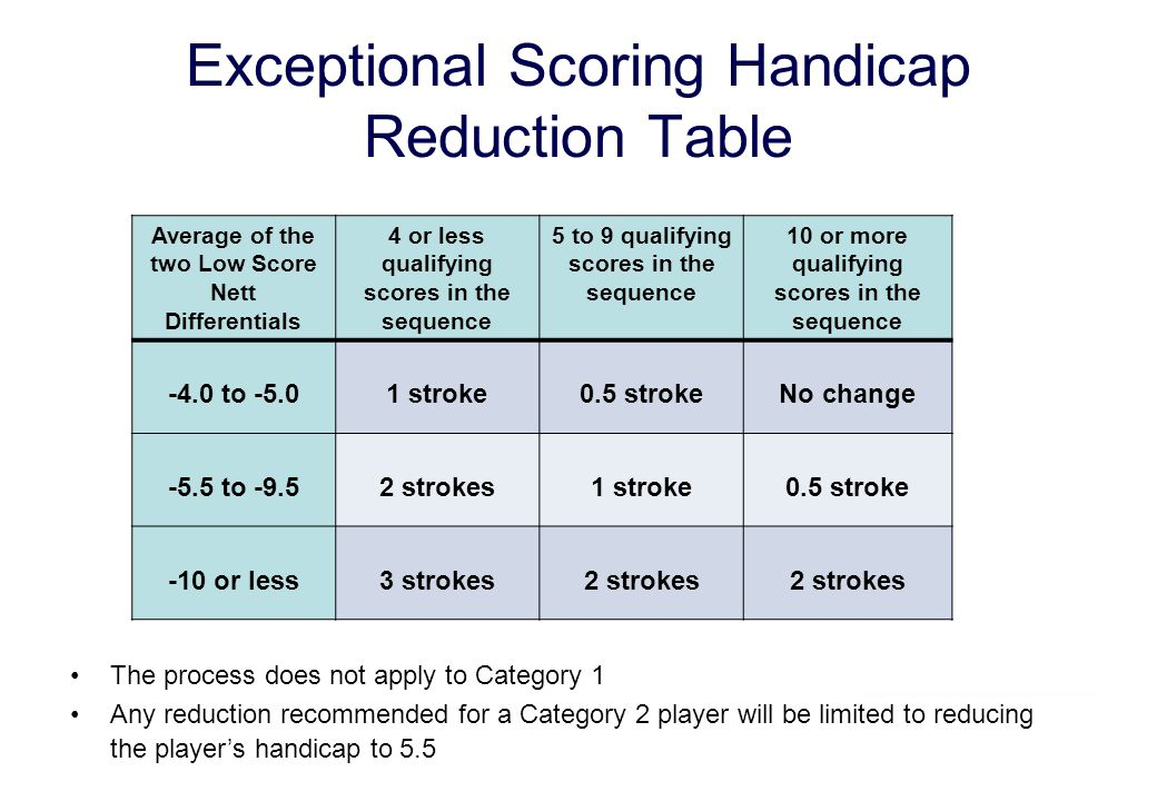 Exceptional Scoring Handicap Reduction Table Average of the two Low Score Nett Differentials 4 or less qualifying scores in the sequence 5 to 9 qualif