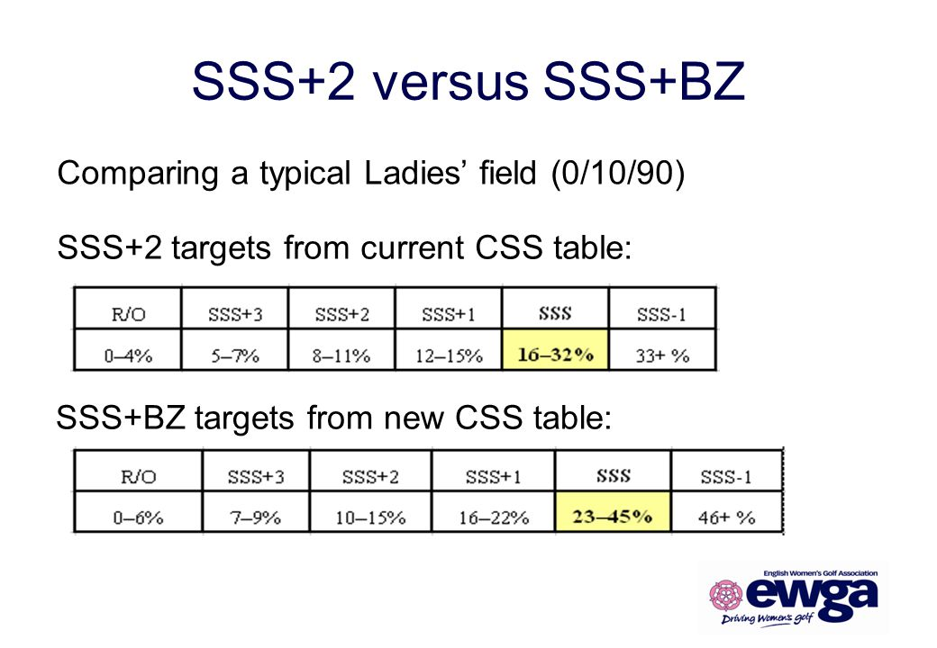 SSS+2 versus SSS+BZ SSS+2 targets from current CSS table: SSS+BZ targets from new CSS table: Comparing a typical Ladies field (0/10/90)