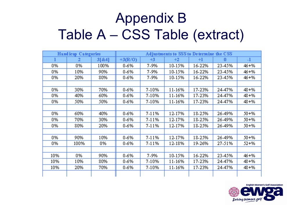 Appendix B Table A – CSS Table (extract)