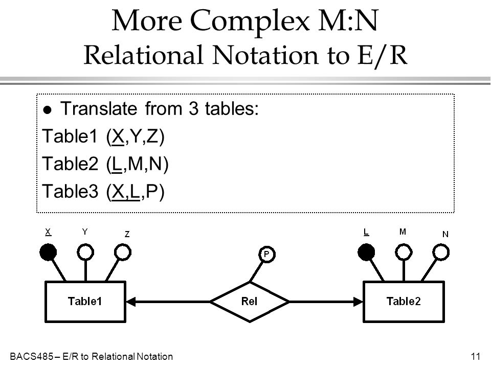 BACS485 – E/R to Relational Notation11 More Complex M:N Relational Notation to E/R l Translate from 3 tables: Table1 (X,Y,Z) Table2 (L,M,N) Table3 (X,L,P)