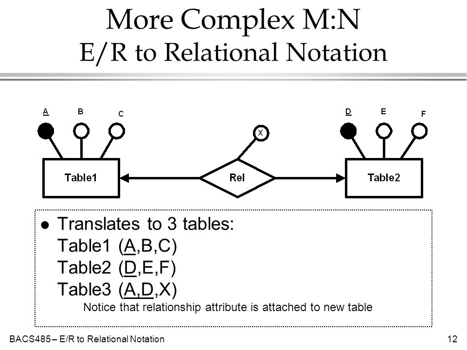BACS485 – E/R to Relational Notation12 More Complex M:N E/R to Relational Notation l Translates to 3 tables: Table1 (A,B,C) Table2 (D,E,F) Table3 (A,D,X) Notice that relationship attribute is attached to new table