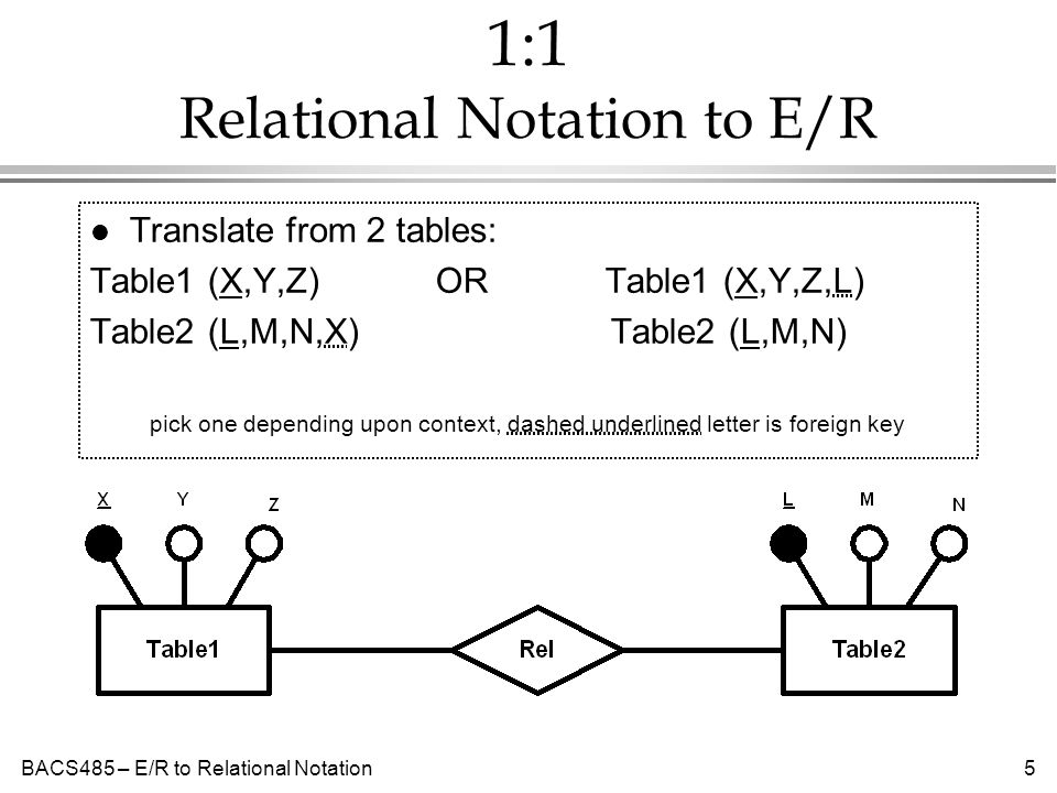 BACS485 – E/R to Relational Notation5 1:1 Relational Notation to E/R l Translate from 2 tables: Table1 (X,Y,Z) OR Table1 (X,Y,Z,L) Table2 (L,M,N,X) Table2 (L,M,N) pick one depending upon context, dashed underlined letter is foreign key