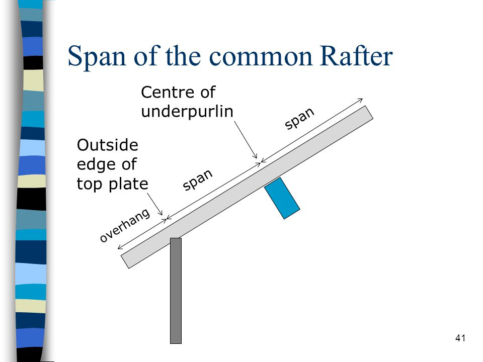 Span of the common Rafter 41 overhang span Centre of underpurlin Outside edge of top plate