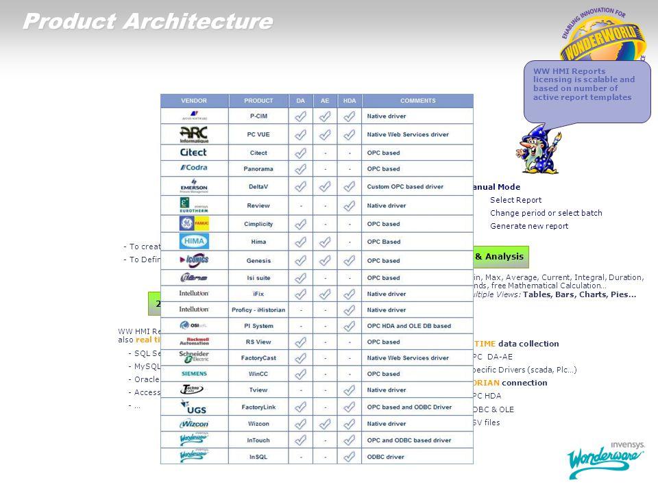 Wonderware HMI Reports Product Architecture Equipments – Machines – Fabs - Buildings Web PortalFile ServereMailPrinters 3 – Data Extraction & Analysis
