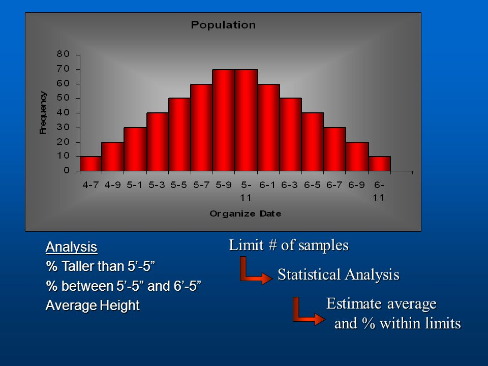 Effect of Quality Control 90 PWL 82 PWL Sn = 1.8 Sn = 1.3 Spec. pg 24 96.3% 98% x