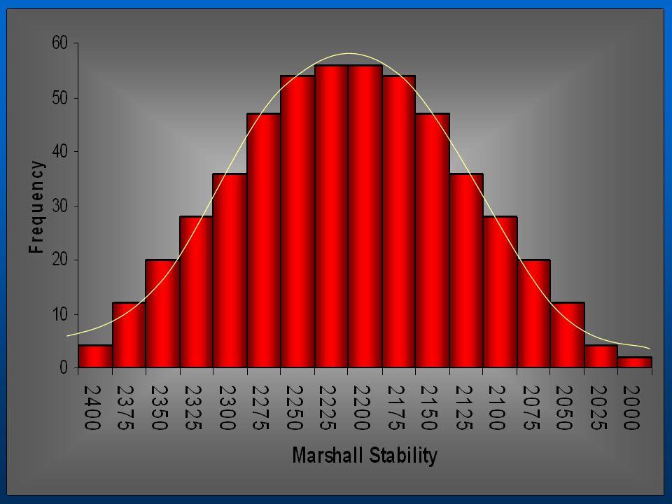 Q L = x-L = 3.4-2.0 =.7955 Sn 1.76 P L (table 1) = 77% P L (table 1) = 77% n=4 n=4 Q U = U-x = 5-3.4 =.909 Sn 1.76 Sn 1.76 P U (table 1) = 81% P U (table 1) = 81%n=4 PWL= P L + P U -100 PWL= 77+81-100 = 58