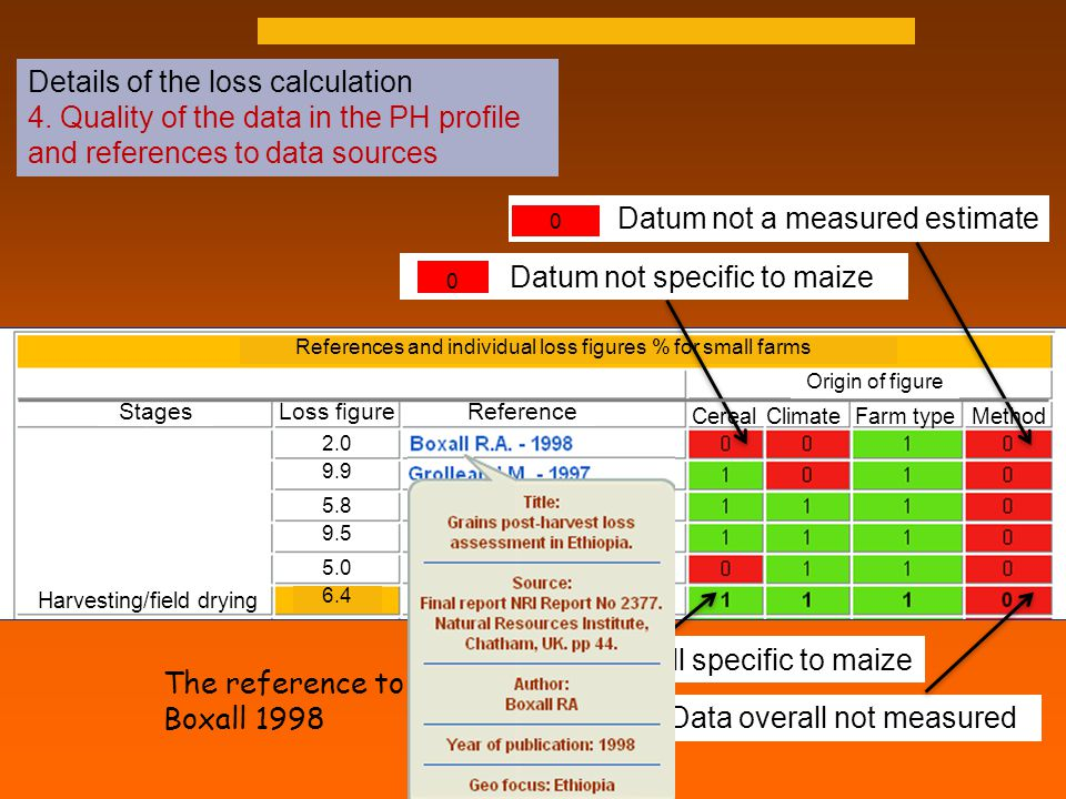Datum not a measured estimate Data overall specific to maize Details of the loss calculation 4.