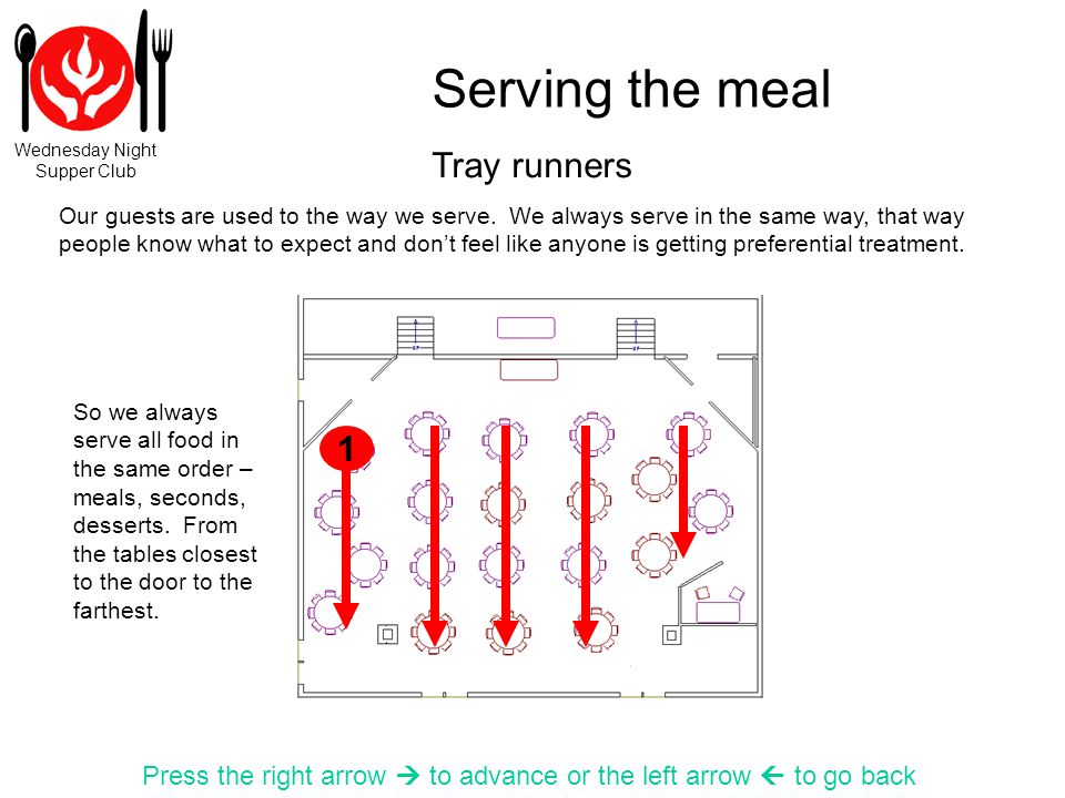 Wednesday Night Supper Club Serving the meal Press the right arrow to advance or the left arrow to go back So we always serve all food in the same ord