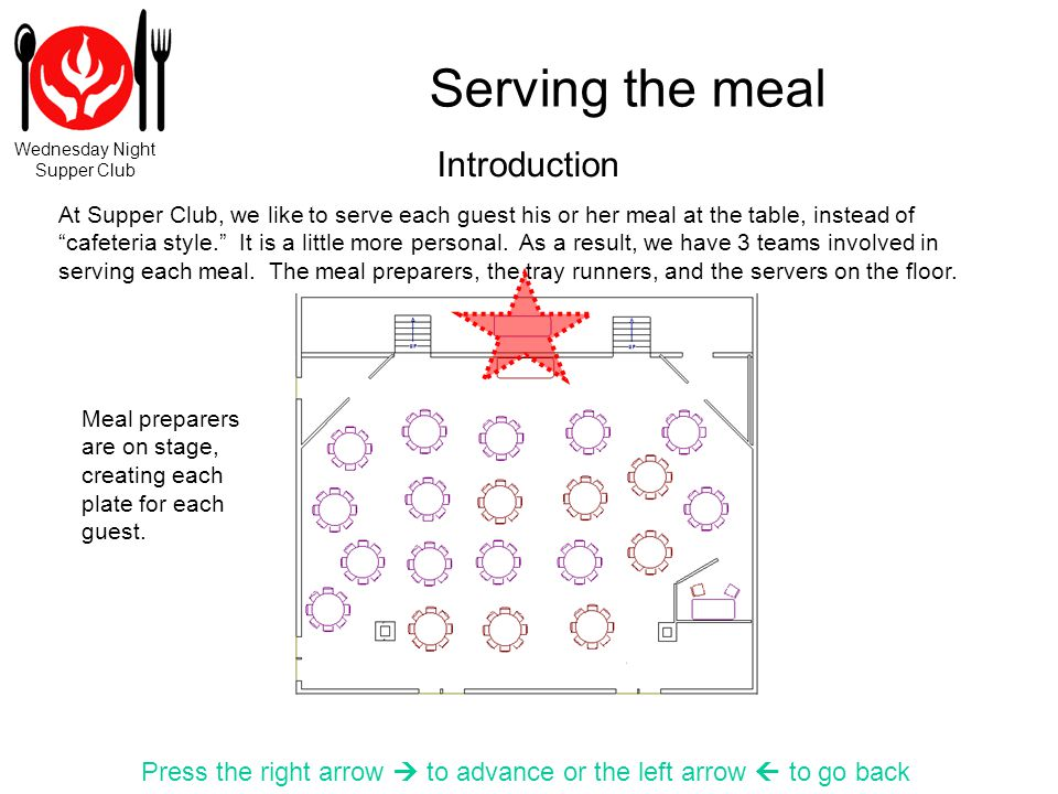 Wednesday Night Supper Club Serving the meal Press the right arrow to advance or the left arrow to go back After all of our guests have been served, we like to create a tray of extra meals for guests who come in late.
