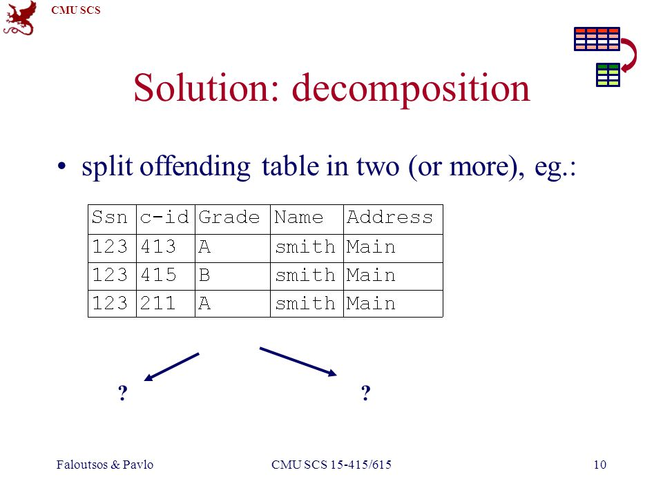 CMU SCS Faloutsos & PavloCMU SCS 15-415/61510 Solution: decomposition split offending table in two (or more), eg.: