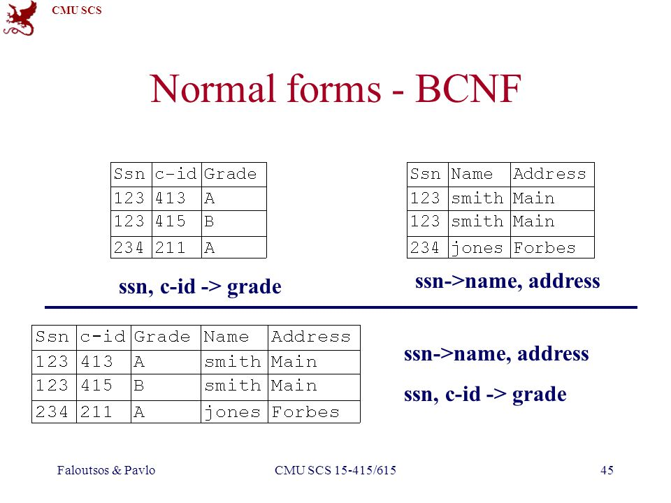 CMU SCS Faloutsos & PavloCMU SCS 15-415/61545 Normal forms - BCNF ssn->name, address ssn, c-id -> grade ssn->name, address ssn, c-id -> grade