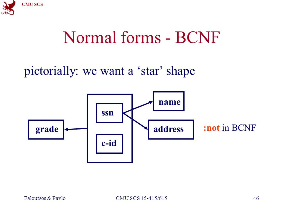 CMU SCS Faloutsos & PavloCMU SCS 15-415/61546 Normal forms - BCNF pictorially: we want a star shape name addressgrade c-id ssn :not in BCNF