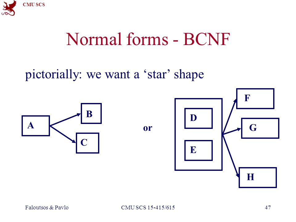 CMU SCS Faloutsos & PavloCMU SCS 15-415/61547 Normal forms - BCNF pictorially: we want a star shape B C A G E D or FH