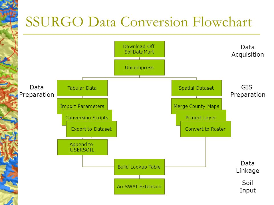 SSURGO Data Conversion Flowchart Download Off SoilDataMart Uncompress Data Acquisition Spatial Dataset Merge County Maps Project Layer Convert to Raster GIS Preparation Tabular Data Import Parameters Conversion Scripts Export to Dataset Append to USERSOIL Data Preparation Build Lookup Table Data Linkage ArcSWAT Extension Soil Input