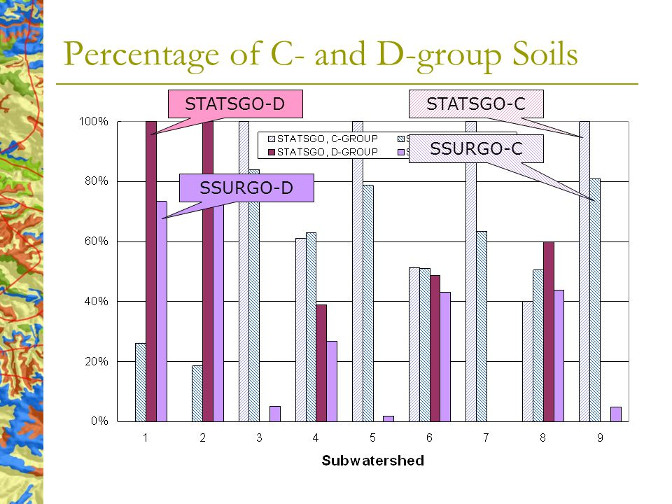 Percentage of C- and D-group Soils STATSGO-D SSURGO-D STATSGO-C SSURGO-C
