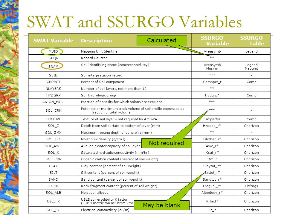 SWAT and SSURGO Variables SWAT VariableDescription SSURGO Variable SSURGO Table MUID Mapping Unit Identifier AreasymbLegend SEQN Record Counter **– SNAM Soil Identifying Name (concatenated key) Areasymb Musym Legend Mapunit S5ID Soil interpretation record ***– CMPPCT Percent of Soil component Comppct_rComp NLAYERS Number of soil layers, not more than 10 **– HYDGRP Soil hydrologic group Hydgrp*Comp ANION_EXCL Fraction of porosity for which anions are excluded ***– SOL_CRK Potential or maximum crack volume of soil profile expressed as fraction of total volume ***– TEXTURE Texture of soil layer – not required by ArcSWAT TaxpartszComp SOL_Z Depth from soil surface to bottom of layer (mm) Hzdepb_r*Chorizon SOL_ZMX Maximum rooting depth of sol profile (mm) **– SOL_BD Moist bulk density (g/cm3) Db3bar_r*Chorizon SOL_AWC Available water capacity of sol layer (mm H20/mm soil) Awc_r*Chorizon SOL_K Saturated hydraulic conductivity (mm/hr) Ksat_r*Chorizon SOL_CBN Organic carbon content (percent of soil weight) Om_rChorizon CLAY Clay content (percent of soil weight) Claytot_r*Chorizon SILT Silt content (percent of soil weight) Silttot_r*Chorizon SAND Sand content (percent of soil weight) Sandtot_r*Chorizon ROCK Rock fragment content (percent of soil weight) Fragvol_r*Chfrags SOL_ALB Moist soil albedo Albedody_r*Chorizon USLE_K USLE soil erodibility K factor (0.013 metric ton m2 hr/m3 metric ton cm) Kffact*Chorizon SOL_EC Electrical conductivity (dS/m) Ec_rChorizon Calculated Not required May be blank